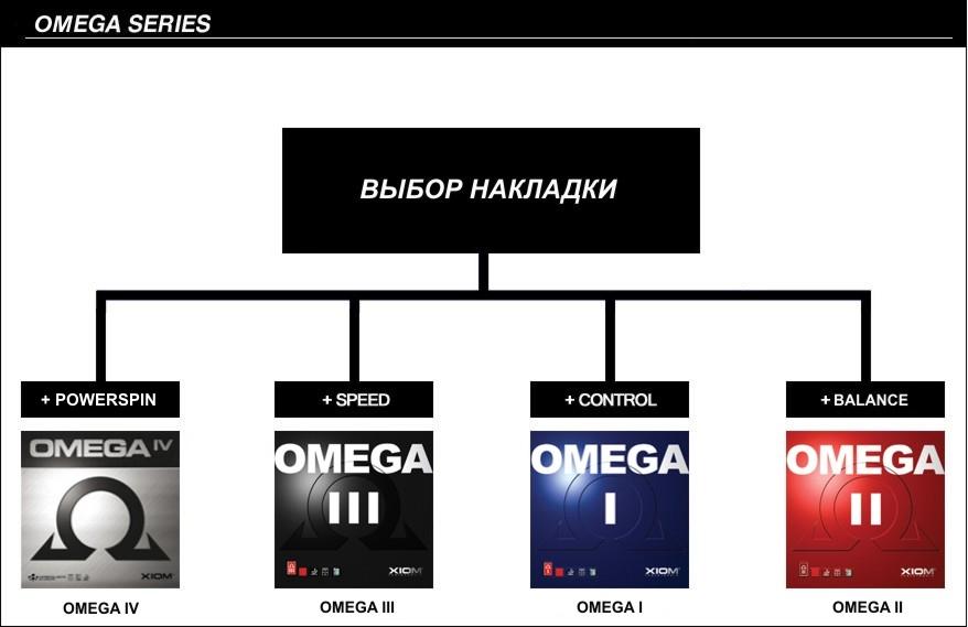 Omega series.jpg