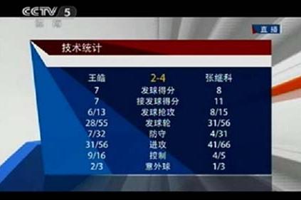статистика матча по настольному теннису